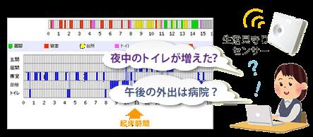 「生活見守りセンサー」による検知データレポートのイメージ画像