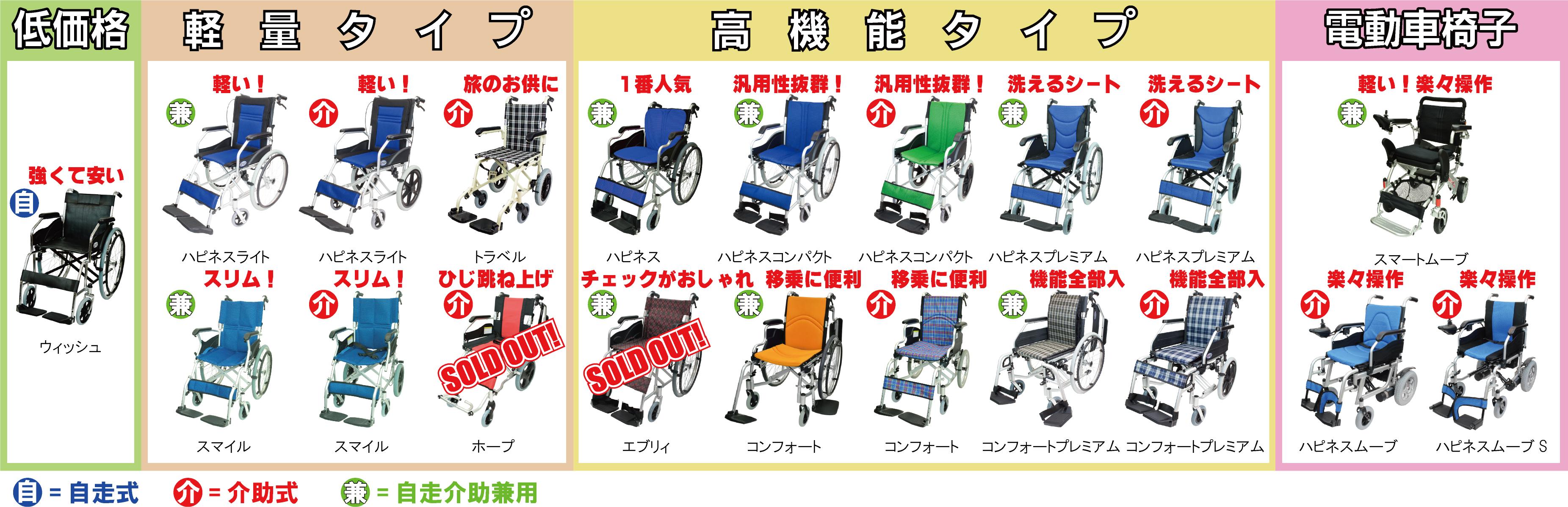 あなたにピッタリな車椅子が選べる4タイプチャート