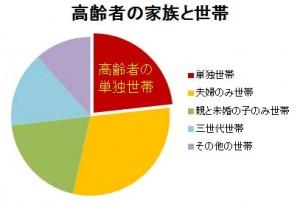 高齢者世帯の割合円グラフ