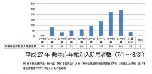 H27熱中症年齢別入院患者数